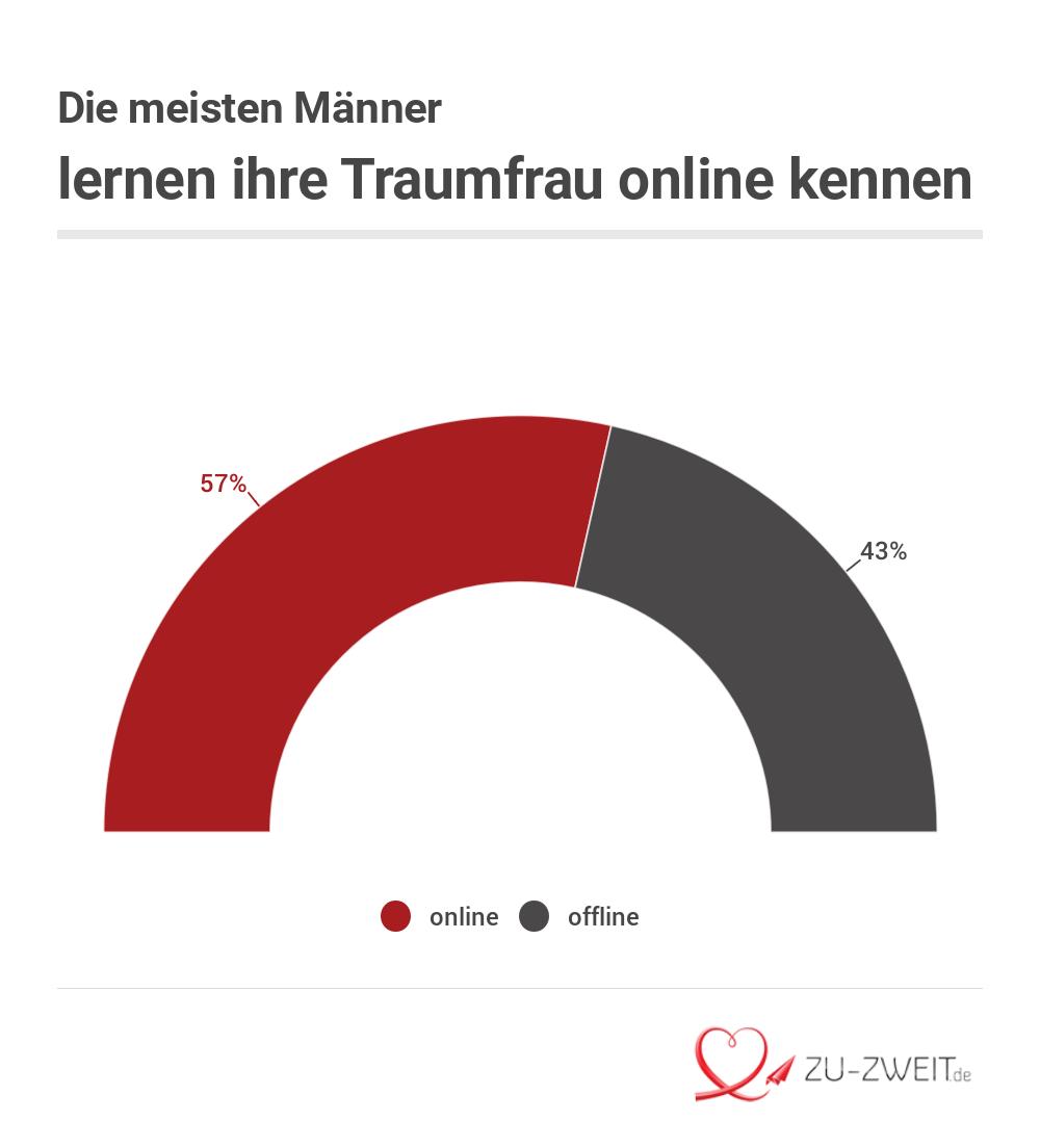 Traumfrau Chart 3