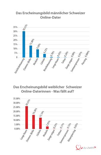 Das Erscheinungsbild Schweizer Online-Dater