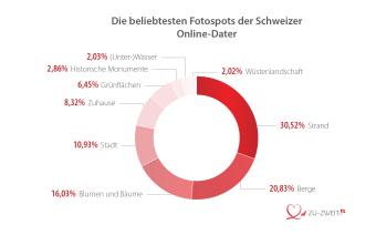 Beliebteste Fotospots Schweizer Online-Dater