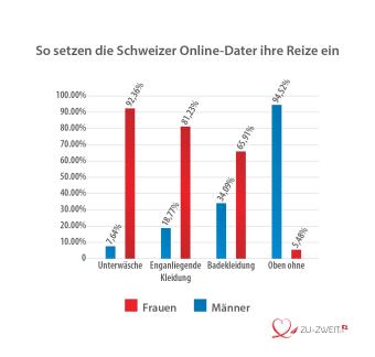 So setzen Schweizer Online-Dater ihre Reize ein