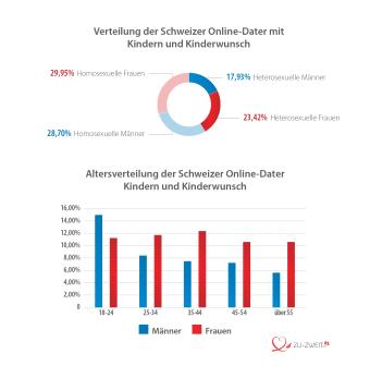 Verteilung Schweizer Online-Dater mit Kinderwunsch