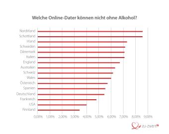 International - Wer zeigt sich am häufigsten mit Alkohol?