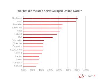 International - Wer hat die meisten heiratswilligen Online-Dater?