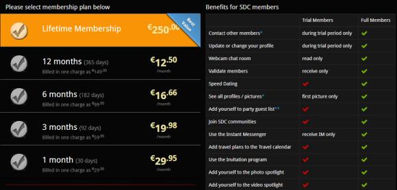 SDC Premium Mitgliedschaft